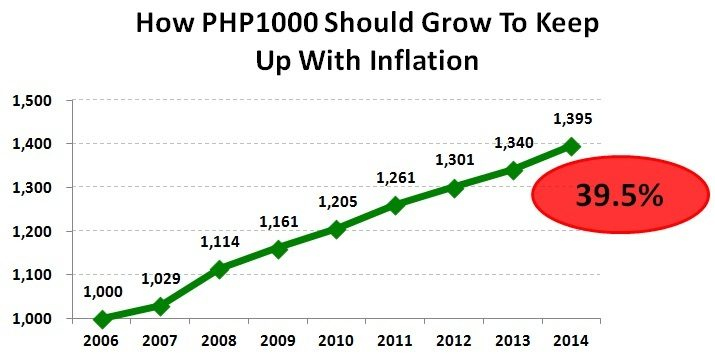 Inflation: Passive Expense and How Much Just To Keep Up?