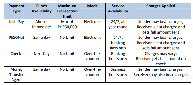 PESONet and InstaPay: PH Bank-to-Bank Transfers Made Easy