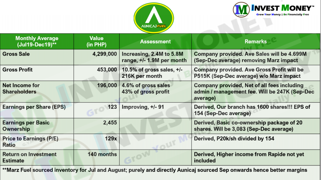 Income Updates on Gasoline Station Co-Ownerships: PowerFill and Aunicaj (previously Marz Fuel)